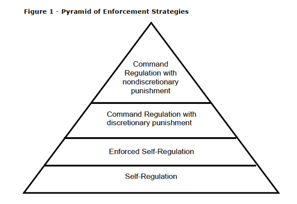 carroll csr pyramid nestle Second, carroll's pyramid of csr will be used to analyze how philip morris usa inc is fulfilling the economic-, legal-, ethical-, and philan- thropic responsibilities.